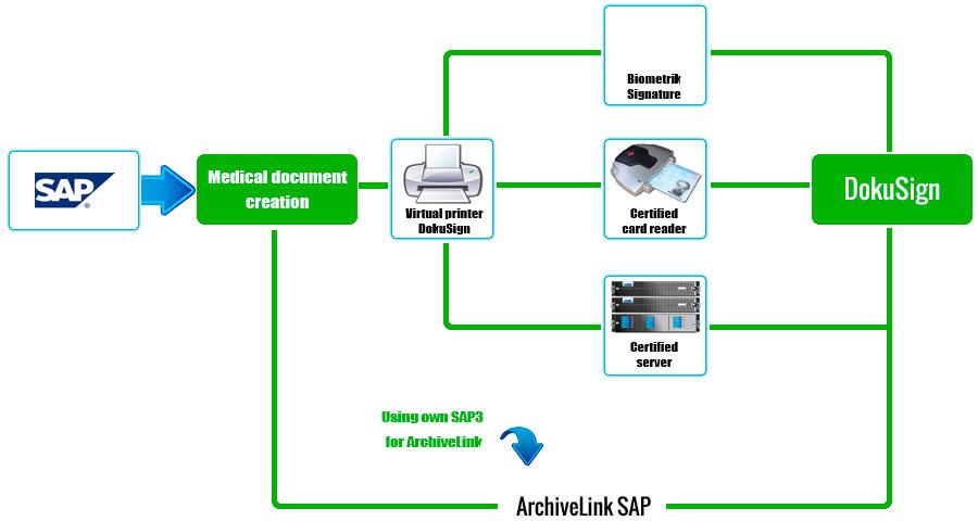 Procesos de la firma electrónica